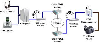 home theater network    s voip page   connection diagram  alarms    voip connection diagram