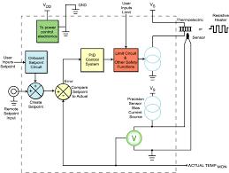 temperature controller basicstemperature controller basic block diagram