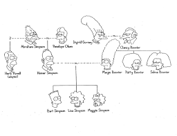 genetics simpsons family tree teacher stuff genetics simpsons family tree