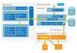 images of application architecture diagram   diagramsapplication architecture