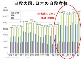「、「絶望の国 日本は世界一「若者自殺者」を量産している」」の画像検索結果