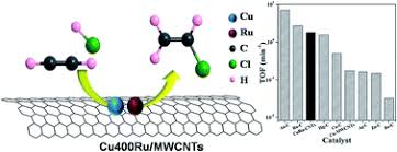 <b>Ultra</b>-<b>low</b> Ru-promoted CuCl2 as highly <b>active</b> catalyst for the ...