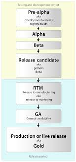 Software release life cycle - Wikipedia