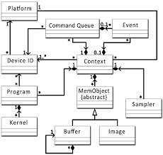 rintclass diagram