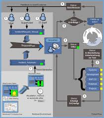 collection service desk process flow diagram pictures   diagramsnimsoft dashboard service desk dashboard