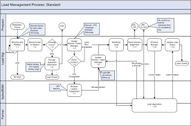 images of business process diagram example   diagramsbusiness process diagram example photo album diagrams