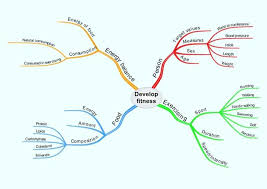 mind mapping essay example   escenotecnicmind mapping essay · ethical essays · assignment help in   · essay of internet ·