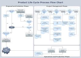 conceptdraw samples   diagrams   flowchartssample   flowchart   product life cycle process  flow chart