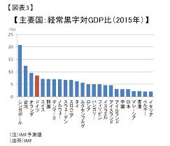 「先進諸国の労働生産性図表」の画像検索結果