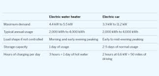 Grid balancing: Electric <b>Cars</b> are a lot like water <b>heaters</b>, so relax ...