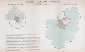 science museum group journal a statistical campaign florence nightingale