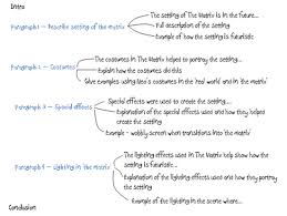 why your teen needs to make essay plans  the study gurus example essay plan of the film the matrix