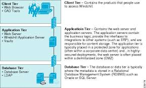 images of multi tier architecture diagram   diagramscisco distributed research and development solution deployment