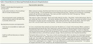 avoiding hospitalizations from nursing homes geriatrics jama shared barriers to reducing potentially burdensome hospitalizations