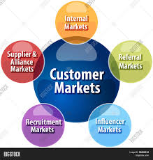 business strategy concept infographic diagram illustration of business strategy concept infographic diagram illustration of customer market types