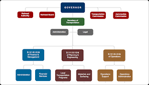 create organizational charts for your business   gliffychart your organization