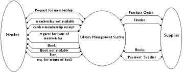 what is the use of a data flow diagram  software engineering    library management system   what is the use of a data flow diagram png
