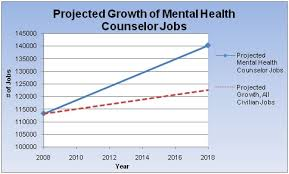 mental health counselor career growth addiction counseling salary