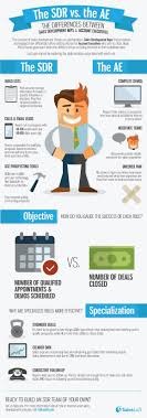 17 best ideas about medical s s tips s s development rep and account executive s business infographic