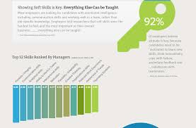 hard skills soft what the how develop soft skills individuals hard skills soft what the best photos knowledge skills abilities hard and soft skills