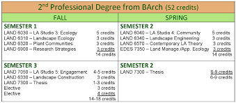 mla curriculum college of environment design mla 2nd professional degree from barch