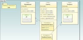 uml database diagramsuml database diagram in altova umodel