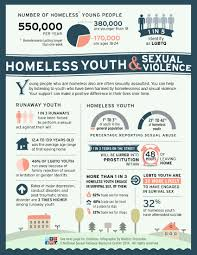 Homeless Youth  amp  Sexual Violence  Infographic   National Sexual