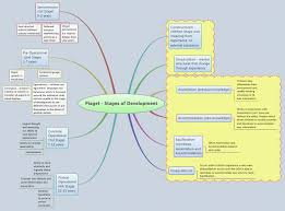17 best images about cognitive mapping visual map 17 best images about cognitive mapping visual map apps and report cards