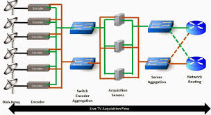 next generation network evolution  iptv network architecture intro    figure describing the live tv acquisition system and final ingestion to the network