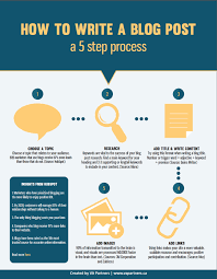 how to write a blog post infographic how to write a blog post