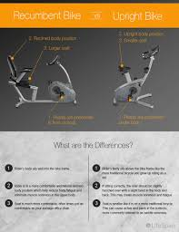 <b>Recumbent Bike</b> vs Upright <b>Bike</b> Benefits [Infographic]