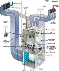 images about ideas for the house on pinterest   air    outside ac unit diagram   heating  amp  cooling basics