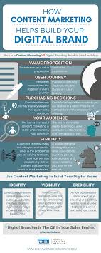 how content marketing helps build your digital brand infographic how content marketing helps build your digital brand