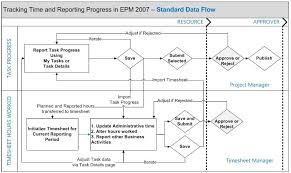 data flow diagram visio photo album   diagramstimesheeting and statusing data flow diagram € christophe