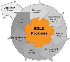 services   azbix it outsourcing agencysdlc diagram technologies cloud