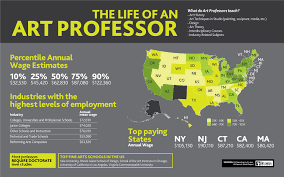 how to become an art professor theartcareerproject com take a look at this infographic to learn more about the industry