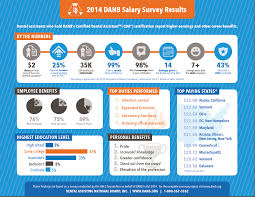 danb s salary survey results are in dentistryiq according to danb s 2014 salary survey dental assistants who hold certified dental