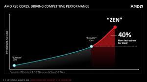 Обзор и тестирование процессора AMD Ryzen 7 1700X ...