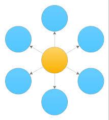 what is a circle spoke diagram   circle spoke diagrams   how to    circle spoke diagram