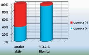 Клиническая <b>эффективность зубных паст</b> на основе экстрактов ...