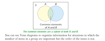 venn diagrams   ghci grade  mathematics of data managementdefinitions and formulas organized counting   venn diagrams  sets  universal sets  intersection and union of sets source  adapted from greater essex