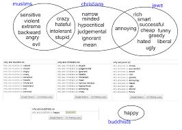 hinduism buddhism and jainism venn diagram diagram diagram judaism and ity together hinduism jainism