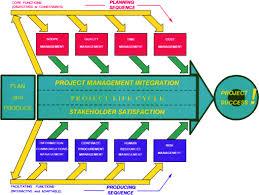 expert project management   modeling project managementfigure    fletcher    s arrow diagram
