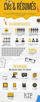 top cv tips infographic part 1 inspiring interns blog cvs resumes get them right to get the