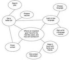 argumentative education essay topicstopics for process analysis essays