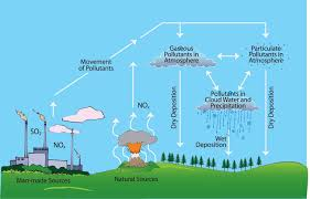 essay on air pollution in my essay point air pollution diagram