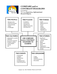 essay writing contests   compare and contrast essay graphic    compare and contrast essay graphic organizer