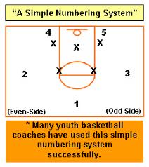 basketball offenses for youth   avcss basketballbasketball offenses