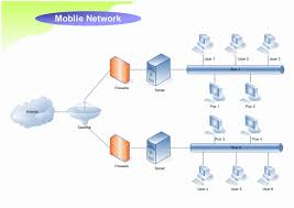 network diagram examplesmobile network