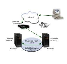 images of web server network diagram   diagramshighly available web server cluster on http server